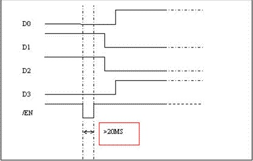 1��16 Optical Switch switching sequence chart