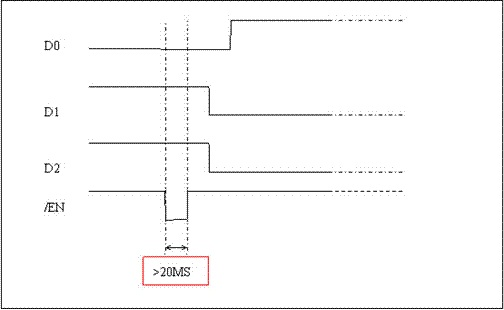 1x8 Optical Switch switching sequence chart